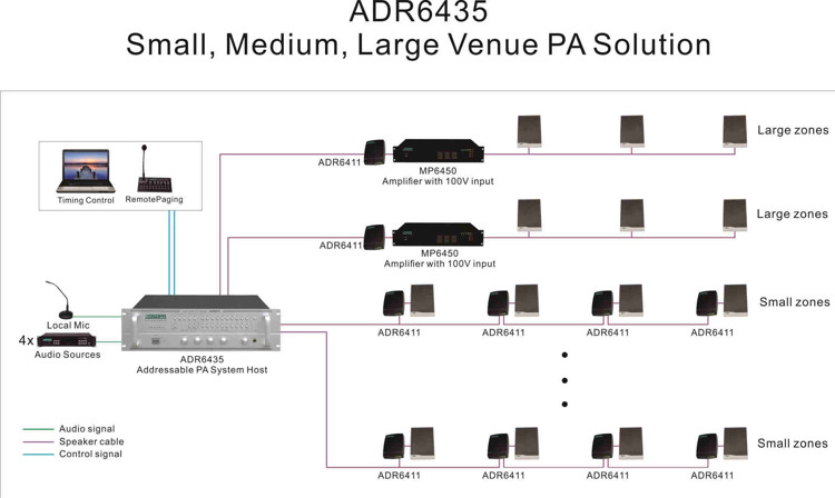 small, medium, large venue pa solution